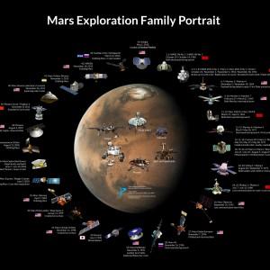 NASA / JPL / Roscosmos / JAXA / ESA / ISRO / Jason Davis / The Planetary Society  The Mars Exploration Family Portrait shows every dedicated spacecraft mission to Mars.